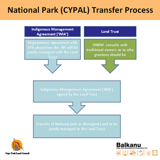 National-Park-CYPAL-Transfer-Process-550